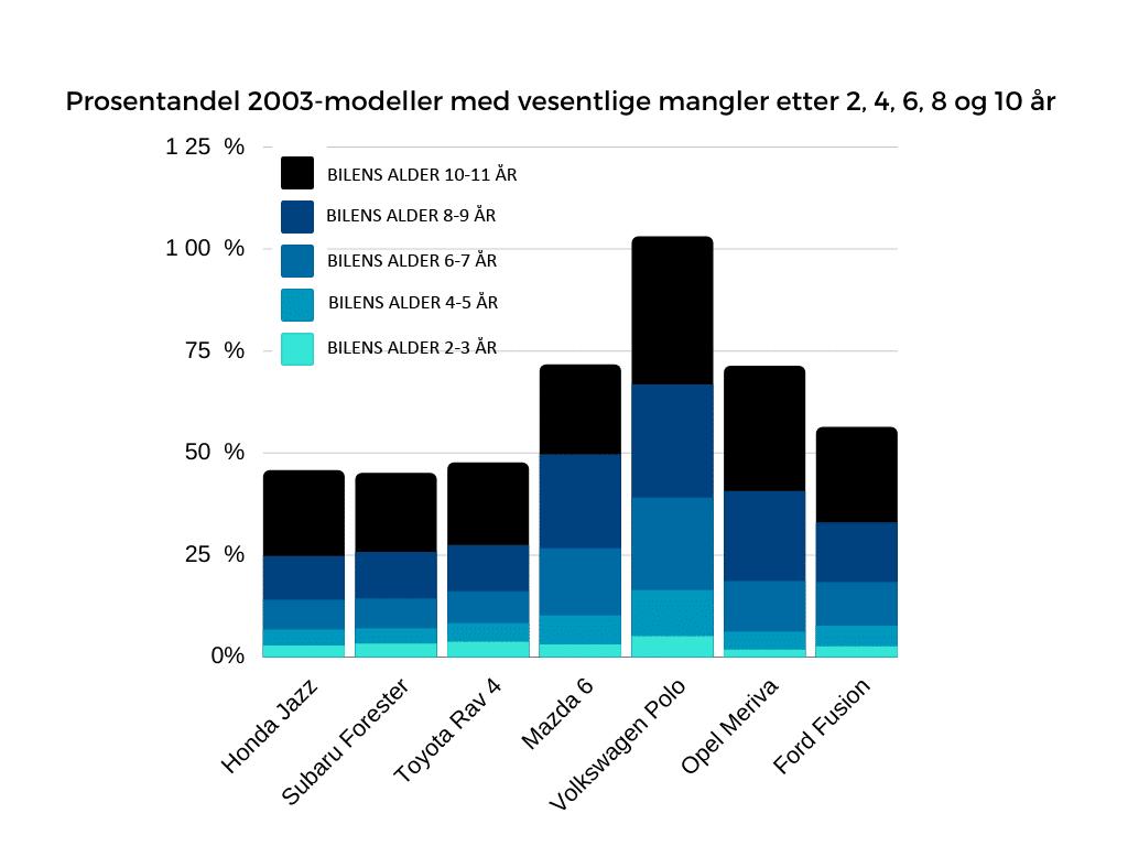 Statistikk over utvikling i vesentlige manger blant 6 bilmerker