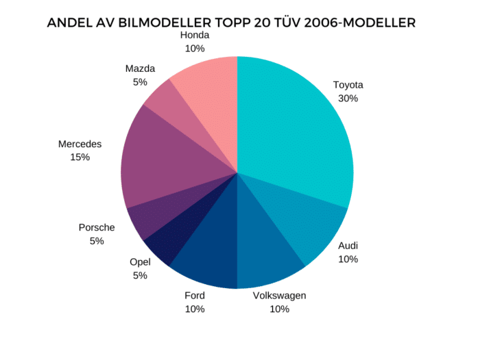 TOP 20 2006-modeller TÜV