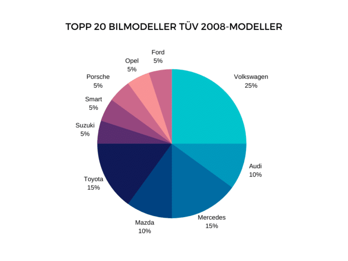 TOPP_20_bilmodeller_2008_mod